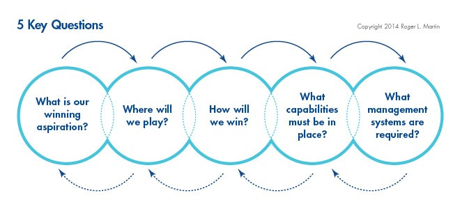 câu hỏi chiến lược